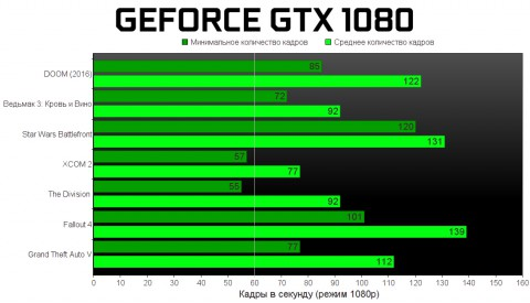 Обзор NVIDIA GeForce GTX 1080